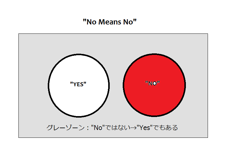 """Yes Means Yes"" とアメリカの恋愛"
